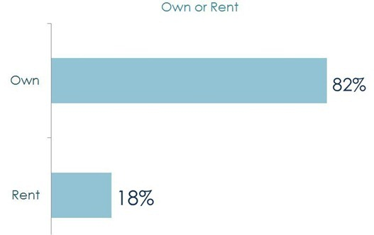 own or rent