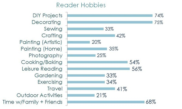 reader hobbies